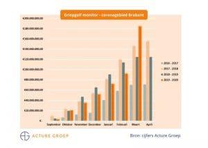 Acture Griepgolf Monitor week 13 2020