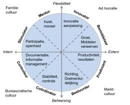 cultuur in organisaties
