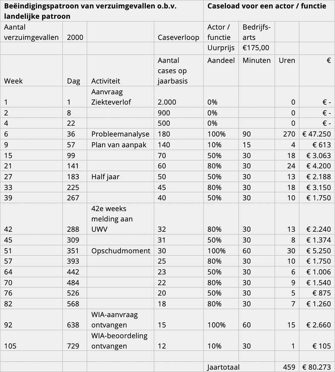 Beëindigingspatroon van verzuimgevallen o.b.v. landelijke patroon