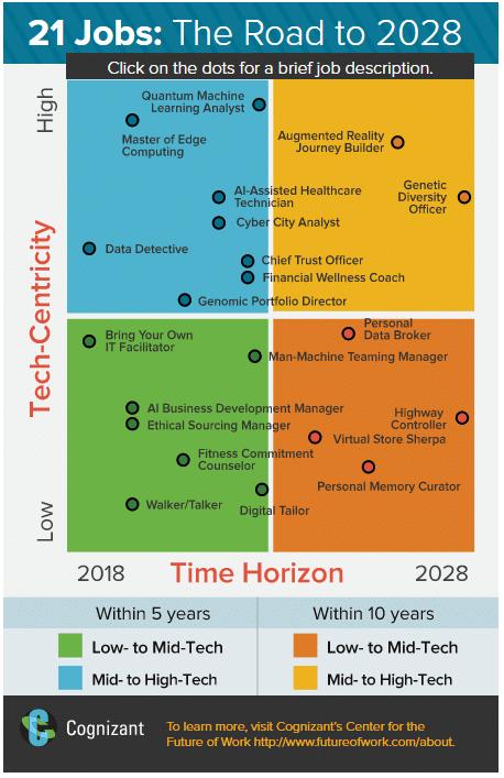 HR banen van de toekomst