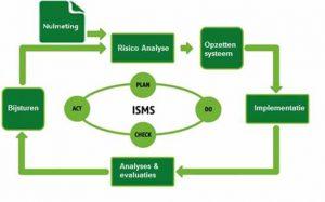 ISMS ISO certificering arbodiensten
