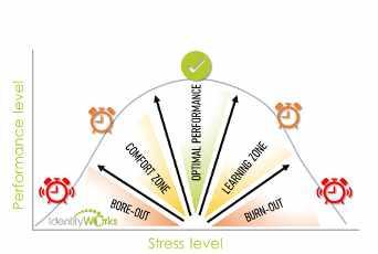 figuur Stress level Hester van Zoelen