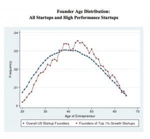 grafiek leeftijd